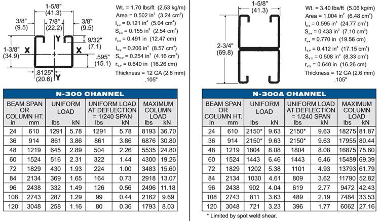 Steel Strut Channel | Metal Strut Channel | Kumar Industries